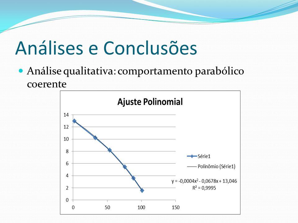 Análises e Conclusões Análise qualitativa: comportamento parabólico coerente