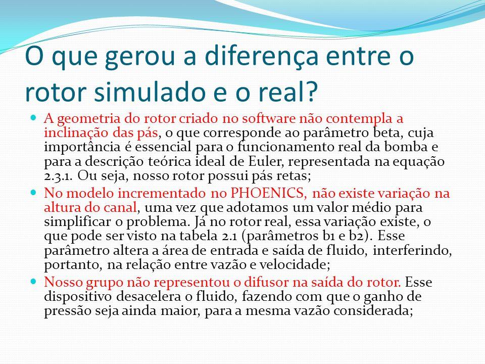 O que gerou a diferença entre o rotor simulado e o real? A geometria do rotor criado no software não contempla a inclinação das pás, o que corresponde