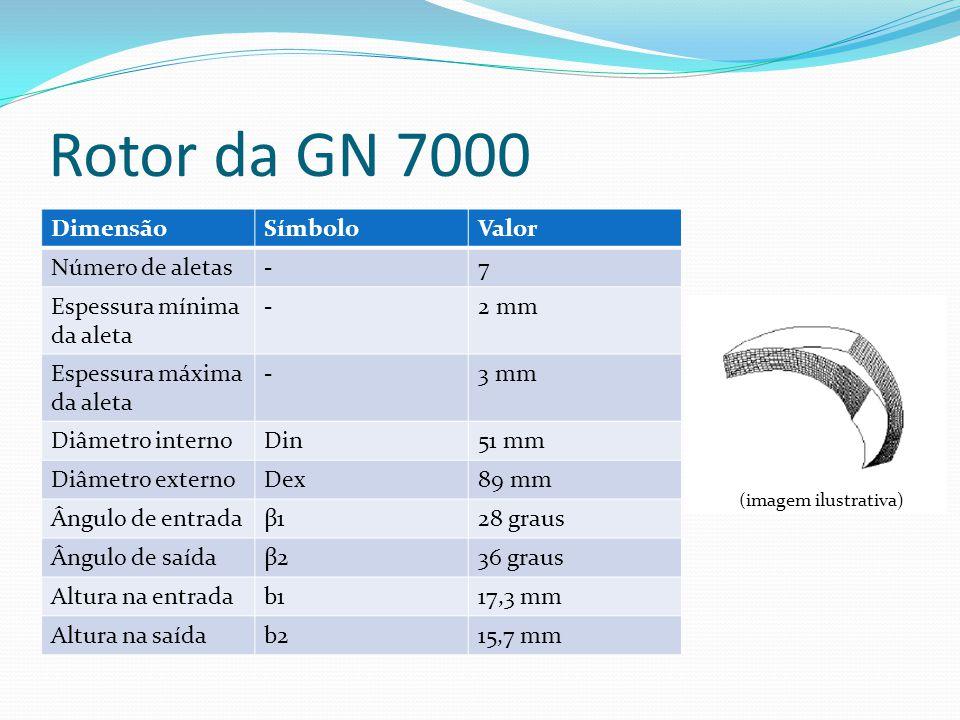 Rotor da GN 7000 DimensãoSímboloValor Número de aletas-7 Espessura mínima da aleta -2 mm Espessura máxima da aleta -3 mm Diâmetro internoDin51 mm Diâm