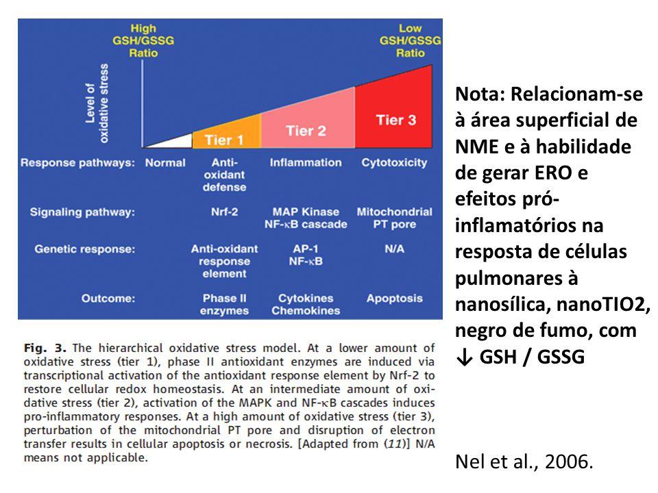 Nota: Relacionam-se à área superficial de NME e à habilidade de gerar ERO e efeitos pró- inflamatórios na resposta de células pulmonares à nanosílica, nanoTIO2, negro de fumo, com GSH / GSSG Nel et al., 2006.