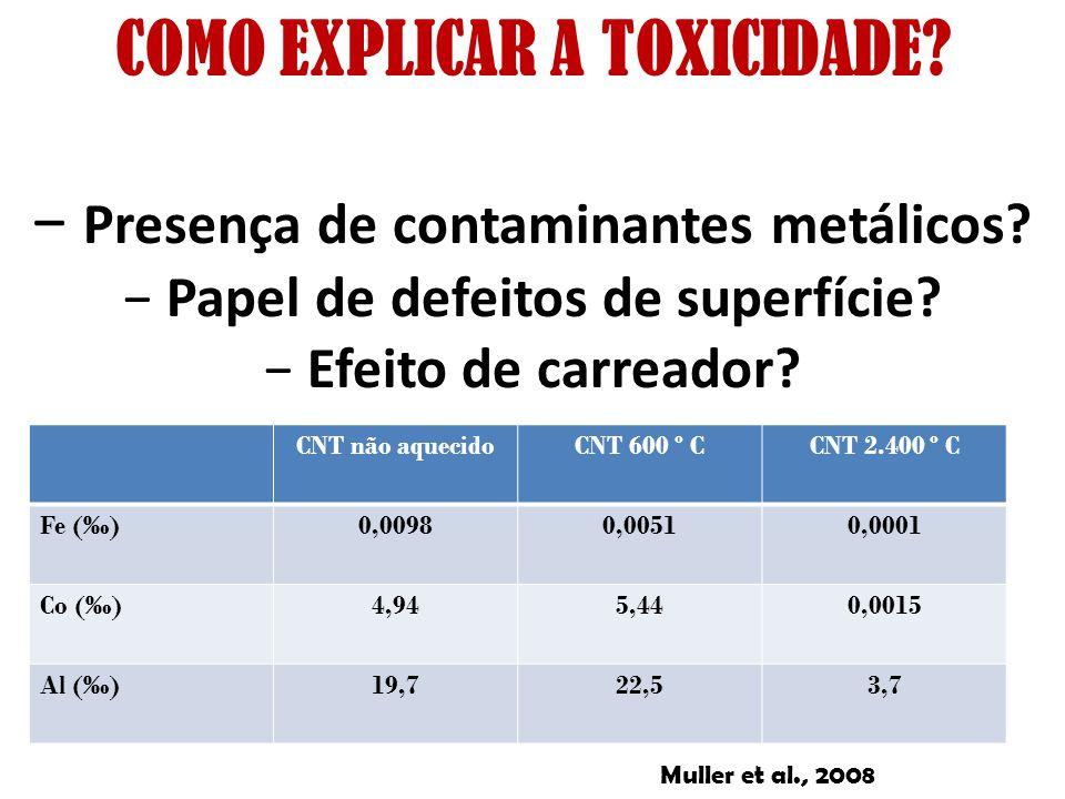 COMO EXPLICAR A TOXICIDADE? Presença de contaminantes metálicos? Papel de defeitos de superfície? Efeito de carreador? CNT não aquecidoCNT 600 º CCNT