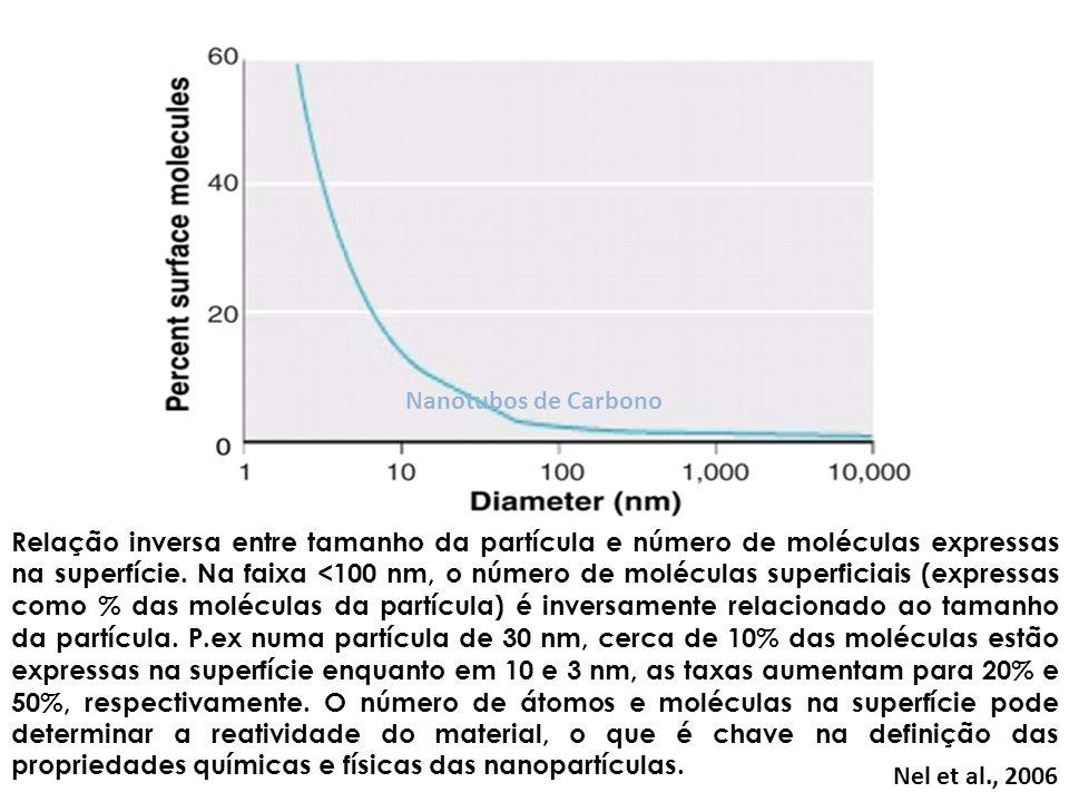 Relação inversa entre tamanho da partícula e número de moléculas expressas na superfície. Na faixa <100 nm, o número de moléculas superficiais (expres