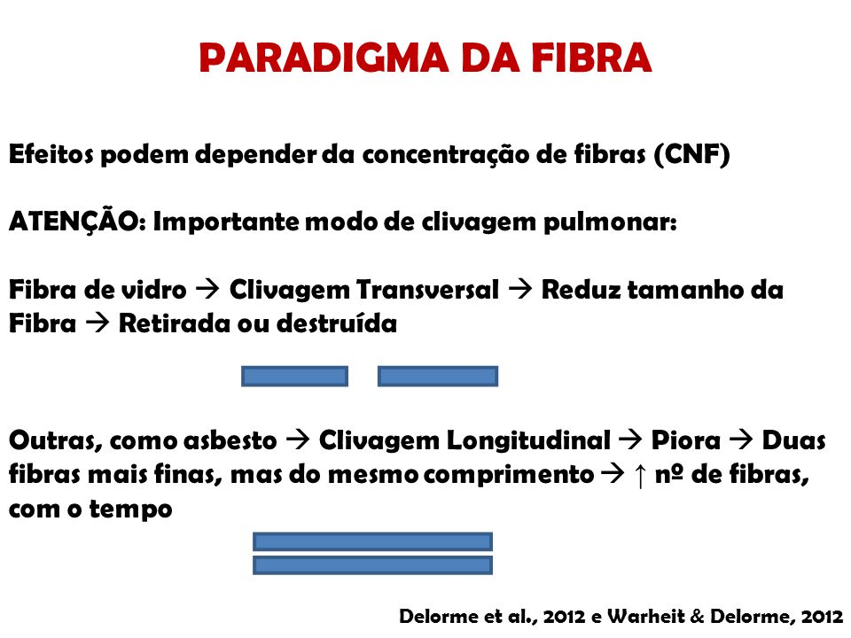 PARADIGMA DA FIBRA Efeitos podem depender da concentração de fibras (CNF) ATENÇÃO: Importante modo de clivagem pulmonar: Fibra de vidro Clivagem Trans