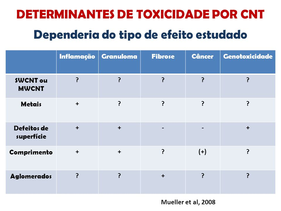 DETERMINANTES DE TOXICIDADE POR CNT Dependeria do tipo de efeito estudado InflamaçãoGranulomaFibroseCâncerGenotoxicidade SWCNT ou MWCNT ????? Metais +
