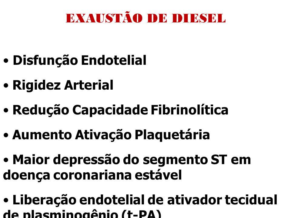 EXAUSTÃO DE DIESEL Disfunção Endotelial Rigidez Arterial Redução Capacidade Fibrinolítica Aumento Ativação Plaquetária Maior depressão do segmento ST em doença coronariana estável Liberação endotelial de ativador tecidual de plasminogênio (t-PA) MAIOR POSSIBILIDADE FORMAÇÃO DE TROMBOS E IAM