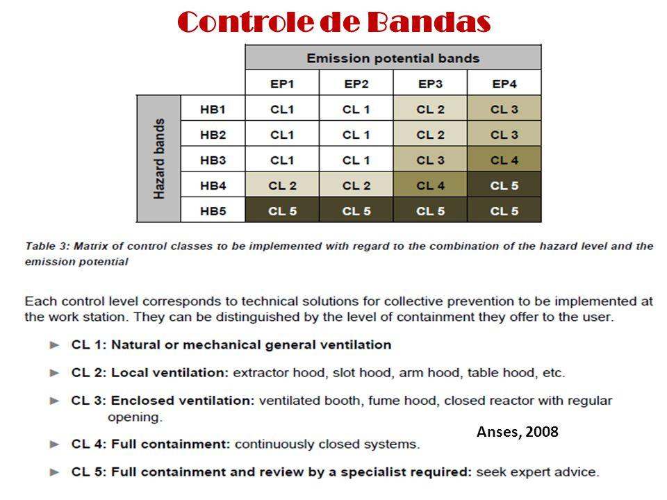Anses, 2008 Controle de Bandas