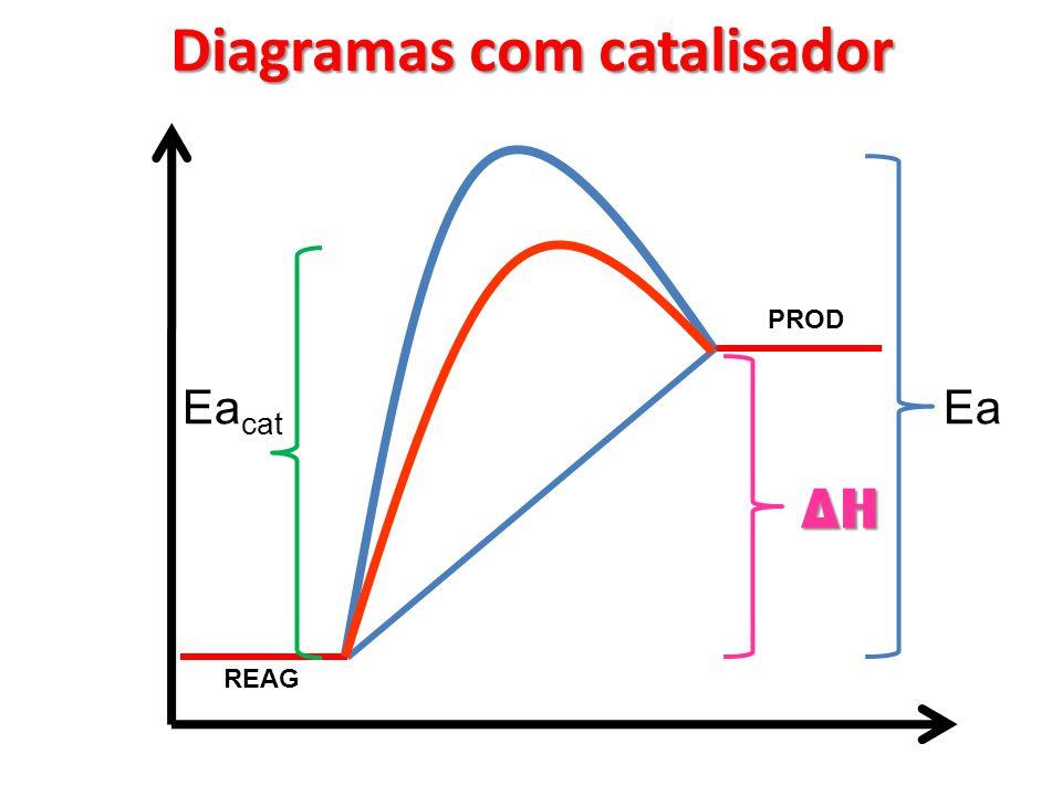Diagramas com catalisador H Ea cat Ea REAG PROD