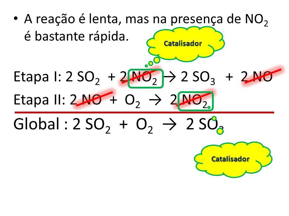 A reação é lenta, mas na presença de NO 2 é bastante rápida. Etapa I: 2 SO 2 + 2 NO 2 2 SO 3 + 2 NO Etapa II: 2 NO + O 2 2 NO 2 Global : 2 SO 2 + O 2
