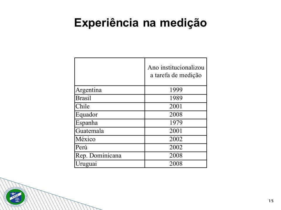 Experiência na medição 15