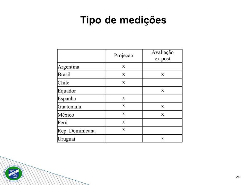 Tipo de medições 20