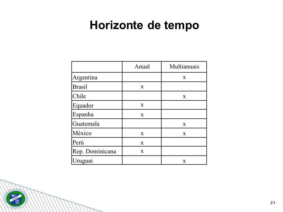 Horizonte de tempo 21