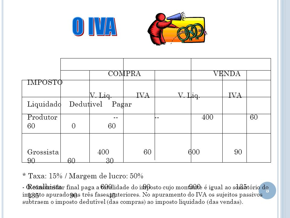 5 COMPRA VENDA IMPOSTO V. Liq. IVA V. Liq. IVA Liquidado Dedutivel Pagar Produtor -- -- 400 60 60 0 60 Grossista 400 60 600 90 90 60 30 Retalhista 600