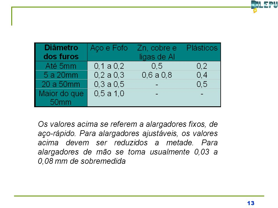 13 Os valores acima se referem a alargadores fixos, de aço-rápido. Para alargadores ajustáveis, os valores acima devem ser reduzidos a metade. Para al