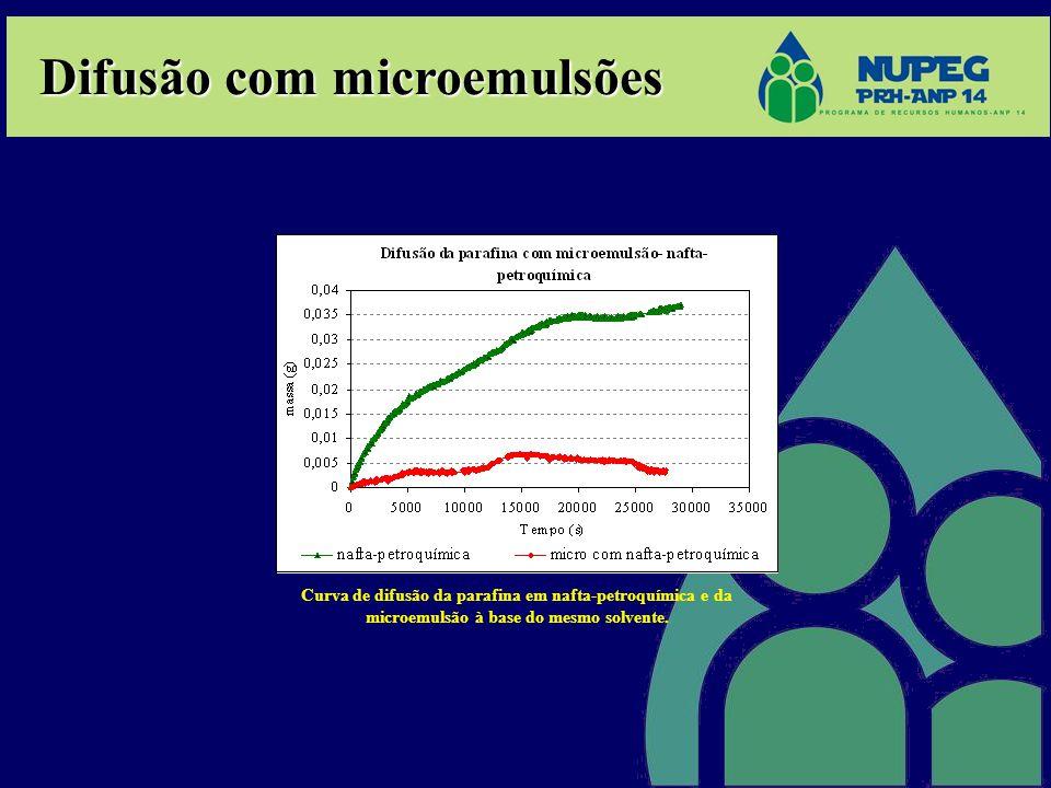 Difusão com microemulsões Curva de difusão da parafina em nafta-petroquímica e da microemulsão à base do mesmo solvente.