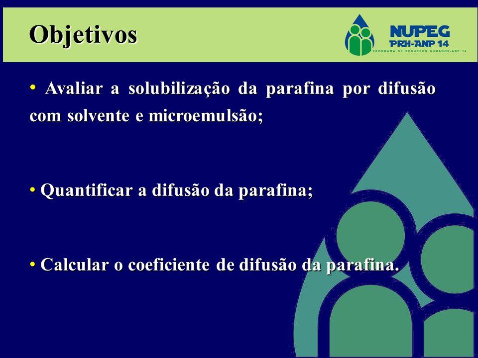 Objetivos Avaliar a solubilização da parafina por difusão com solvente e microemulsão; Avaliar a solubilização da parafina por difusão com solvente e microemulsão; Quantificar a difusão da parafina; Quantificar a difusão da parafina; Calcular o coeficiente de difusão da parafina.