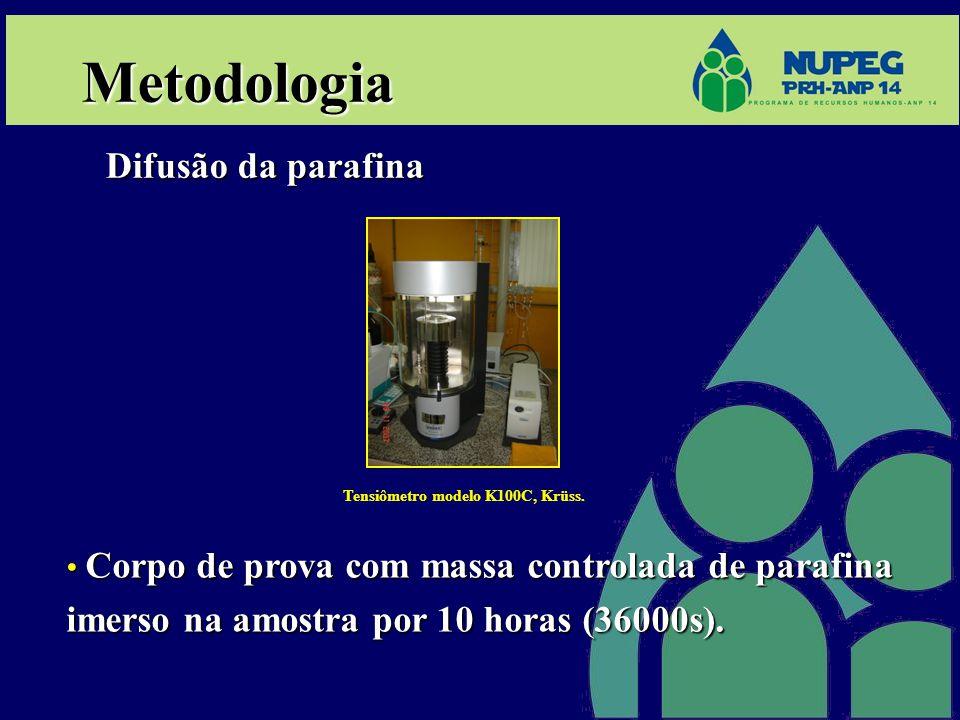 Resultados Difusão com solventes ResultadosResultados Difusão da parafina nos solventes: diesel, LCO, N-parafina, nafta- petroquímica e hexano.