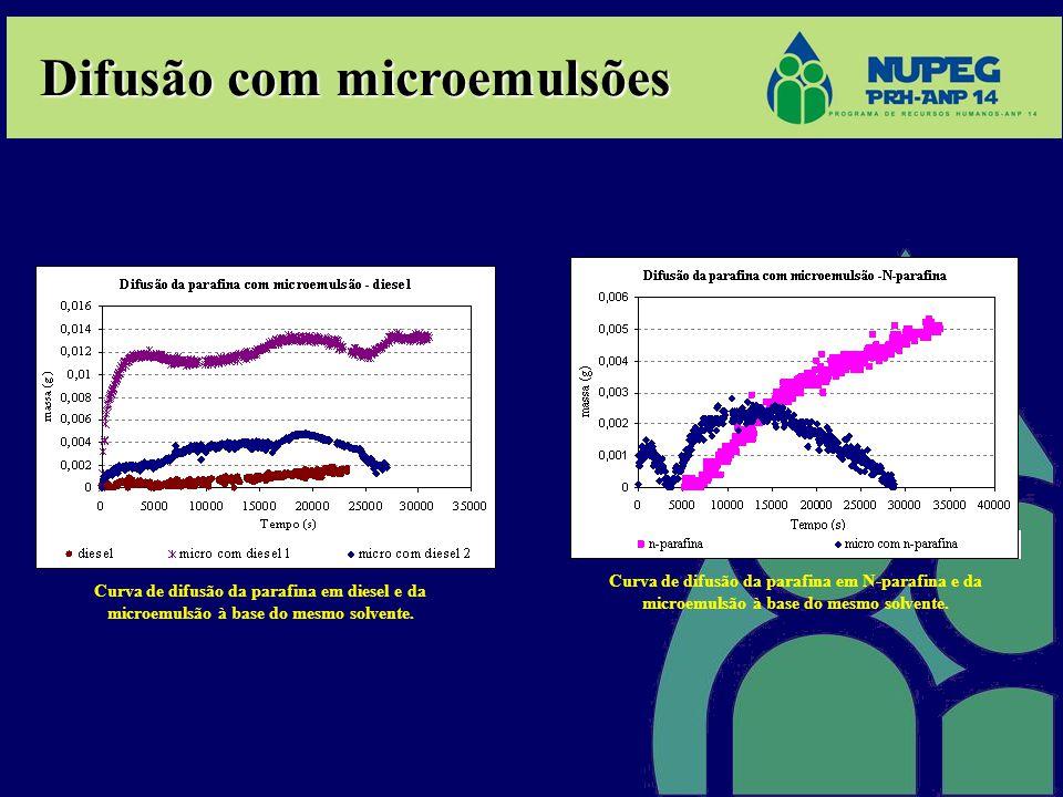 Difusão com microemulsões Curva de difusão da parafina em LCO e da microemulsão à base do mesmo solvente.