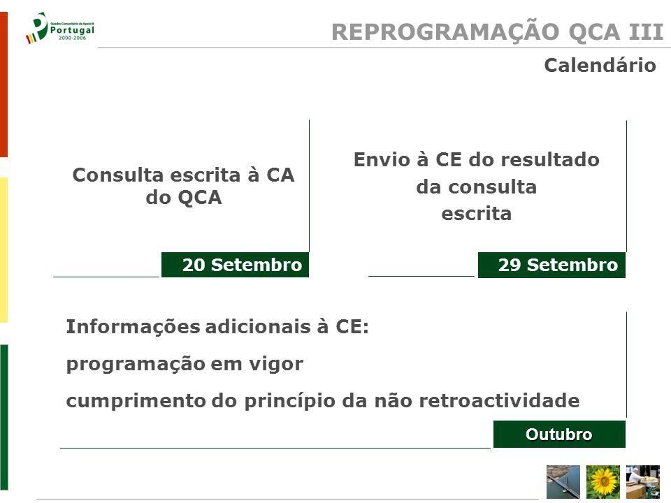 Dinamização do investimento empresarial e da inovação REPROGRAMAÇÃO QCA III Prioridades Iniciativa Novas Oportunidades Conjunto de investimentos em infra- estruturas e equipamentos sociais Prioridadesdeintervenção