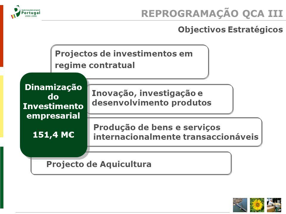 Inovação, investigação e desenvolvimento produtos Projecto de Aquicultura Projectos de investimentos em regime contratual Produção de bens e serviços internacionalmente transaccionáveis Dinamização do Investimento empresarial 151,4 M REPROGRAMAÇÃO QCA III Objectivos Estratégicos