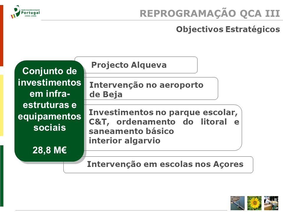 Projecto Alqueva Intervenção em escolas nos Açores Investimentos no parque escolar, C&T, ordenamento do litoral e saneamento básico interior algarvio REPROGRAMAÇÃO QCA III Intervenção no aeroporto de Beja Conjunto de investimentos em infra- estruturas e equipamentos sociais 28,8 M Objectivos Estratégicos
