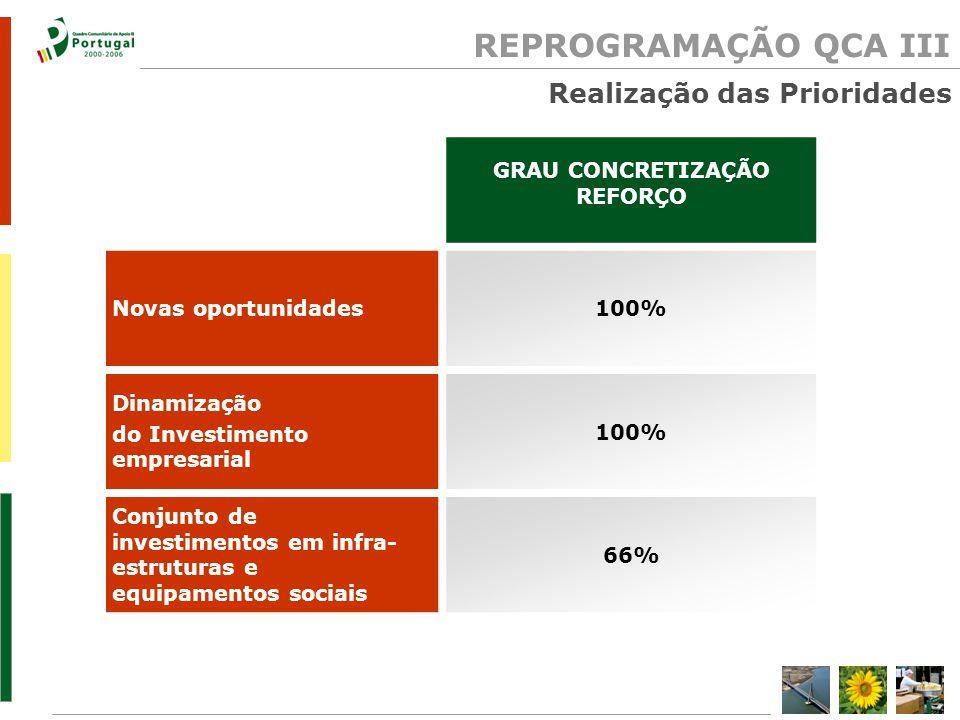 REPROGRAMAÇÃO QCA III GRAU CONCRETIZAÇÃO REFORÇO Novas oportunidades100% Dinamização do Investimento empresarial 100% Conjunto de investimentos em infra- estruturas e equipamentos sociais 66% Realização das Prioridades