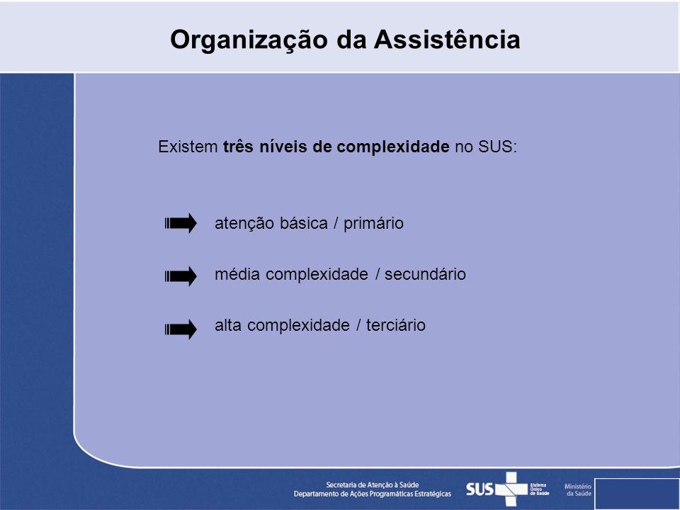 Organização da Assistência Existem três níveis de complexidade no SUS: atenção básica / primário média complexidade / secundário alta complexidade / terciário