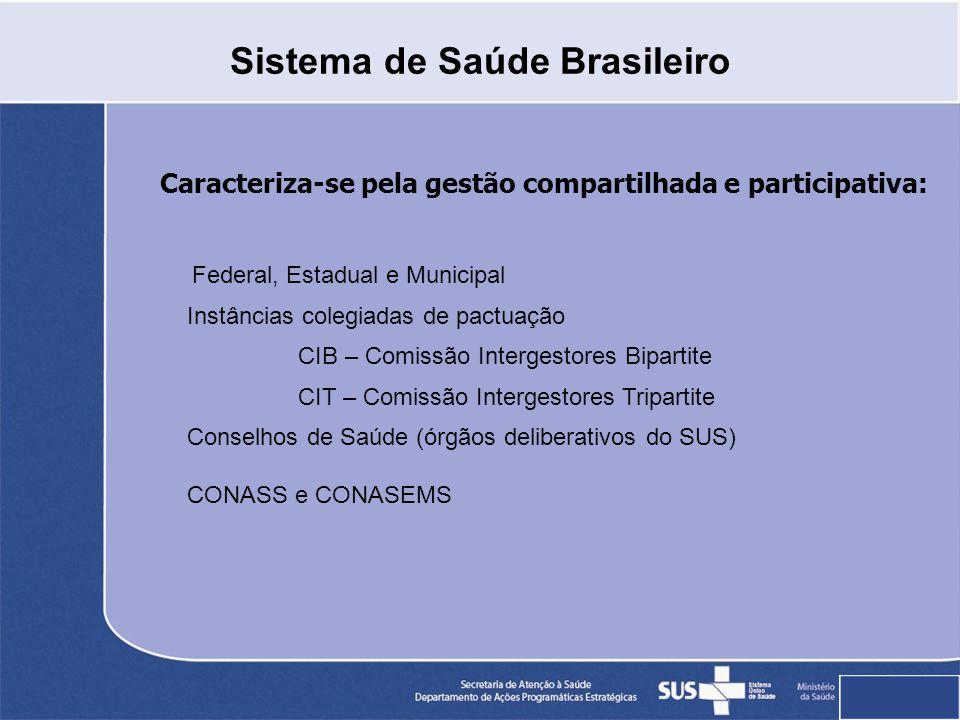 Sistema de Saúde Brasileiro Caracteriza-se pela gestão compartilhada e participativa: Federal, Estadual e Municipal Instâncias colegiadas de pactuação CIB – Comissão Intergestores Bipartite CIT – Comissão Intergestores Tripartite Conselhos de Saúde (órgãos deliberativos do SUS) CONASS e CONASEMS