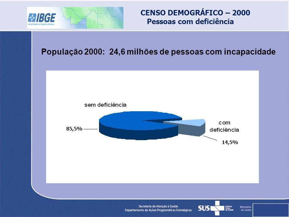 CENSO DEMOGRÁFICO – 2000 Pessoas com deficiência 85,5% 14,5% População 2000: 24,6 milhões de pessoas com incapacidade