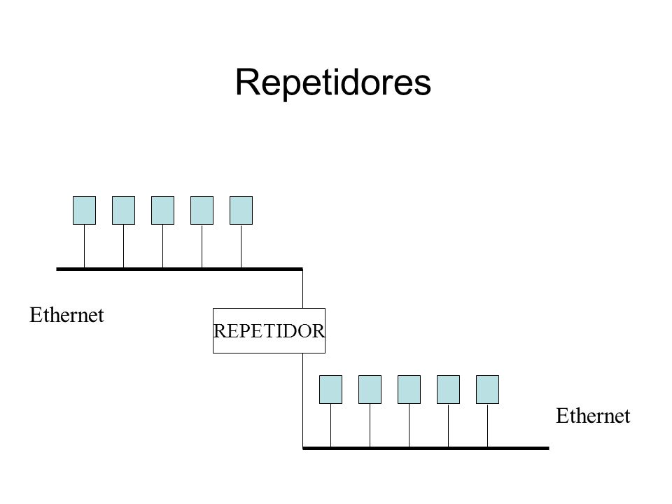 Repetidores REPETIDOR Ethernet
