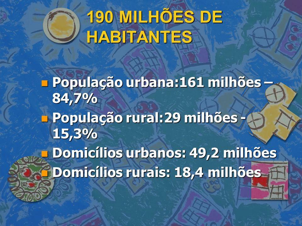 190 MILHÕES DE HABITANTES n População urbana:161 milhões – 84,7% n População rural:29 milhões - 15,3% n Domicílios urbanos: 49,2 milhões n Domicílios
