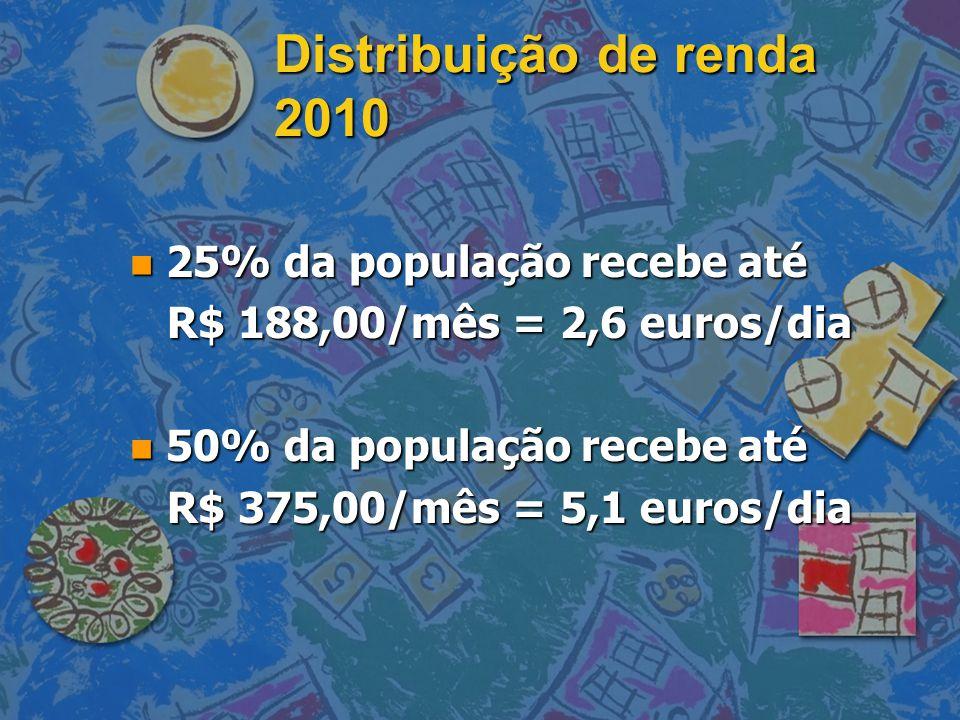 Distribuição de renda 2010 n 25% da população recebe até R$ 188,00/mês = 2,6 euros/dia R$ 188,00/mês = 2,6 euros/dia n 50% da população recebe até R$