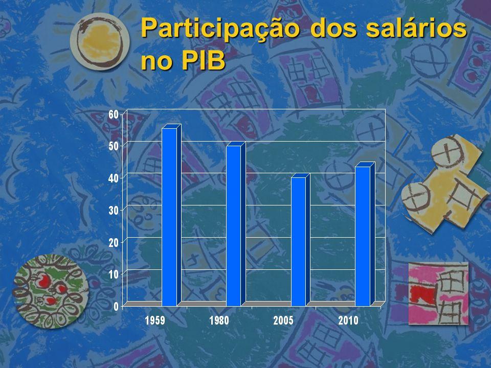 Participação dos salários no PIB
