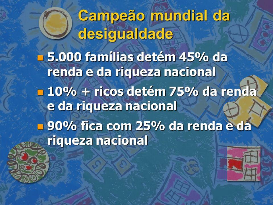 Campeão mundial da desigualdade n 5.000 famílias detém 45% da renda e da riqueza nacional n 10% + ricos detém 75% da renda e da riqueza nacional n 90%