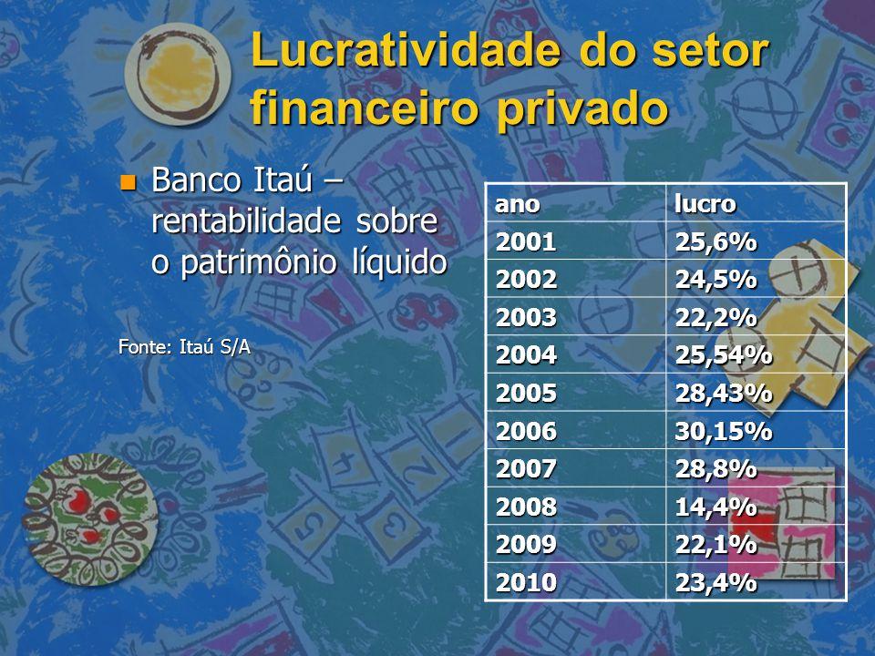 Lucratividade do setor financeiro privado n Banco Itaú – rentabilidade sobre o patrimônio líquido Fonte: Itaú S/A anolucro 200125,6% 200224,5% 200322,