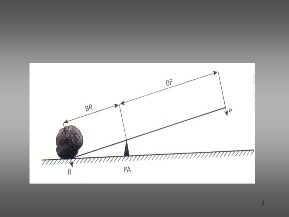 Conforme a posição do ponto de apoio, as alavancas classificam-se em: interfixa: interfixa: o ponto de apoio situa-se entre a potência e a resistência; 10