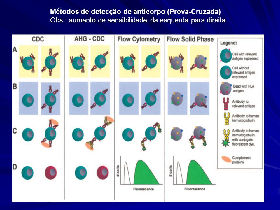 Métodos de detecção de anticorpo (Prova-Cruzada) Obs.: aumento de sensibilidade da esquerda para direita