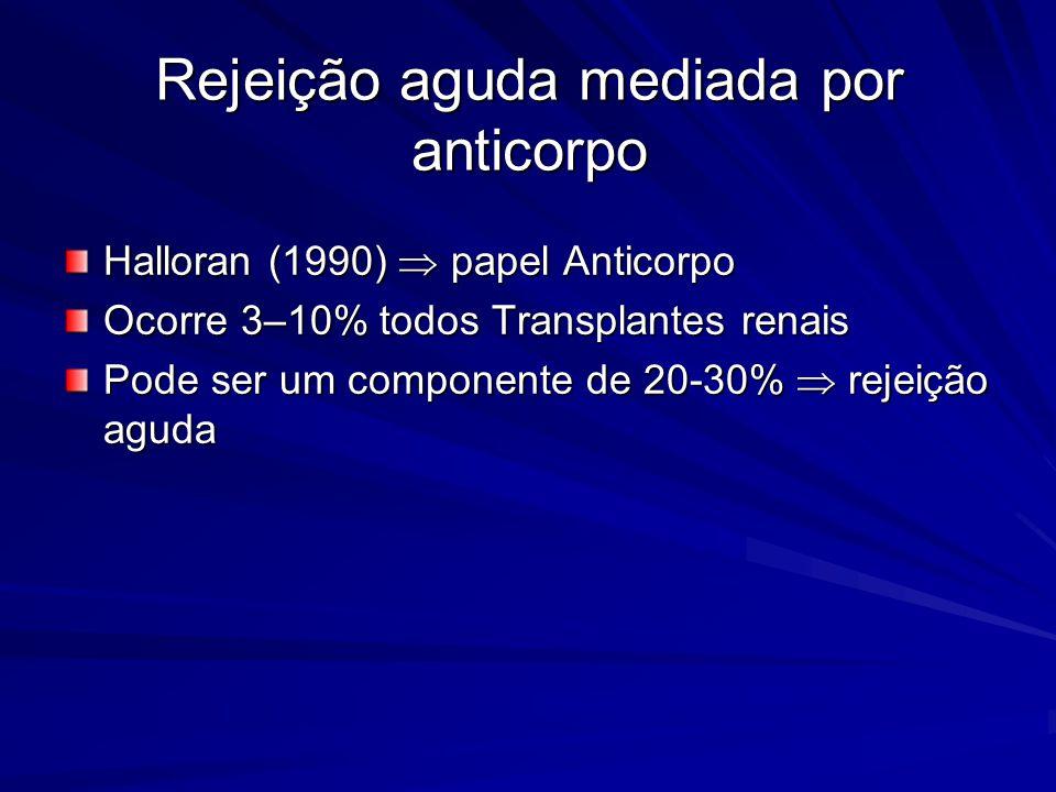 Rejeição aguda mediada por anticorpo Halloran (1990) papel Anticorpo Ocorre 3–10% todos Transplantes renais Pode ser um componente de 20-30% rejeição