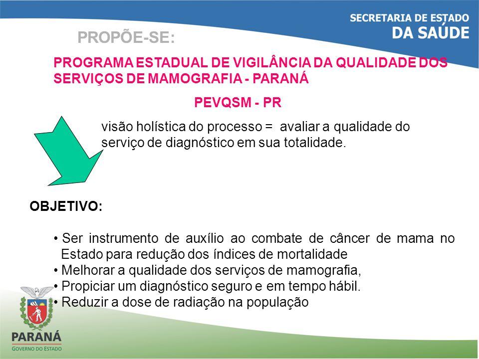 PROPÕE-SE: PROGRAMA ESTADUAL DE VIGILÂNCIA DA QUALIDADE DOS SERVIÇOS DE MAMOGRAFIA - PARANÁ PEVQSM - PR visão holística do processo = avaliar a qualidade do serviço de diagnóstico em sua totalidade.