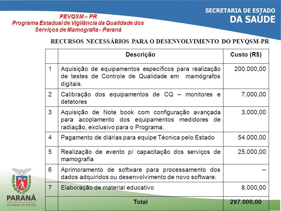 PEVQSM – PR Programa Estadual de Vigilância da Qualidade dos Serviços de Mamografia - Paraná DescriçãoCusto (R$) 1Aquisição de equipamentos específicos para realização de testes de Controle de Qualidade em mamógrafos digitais.