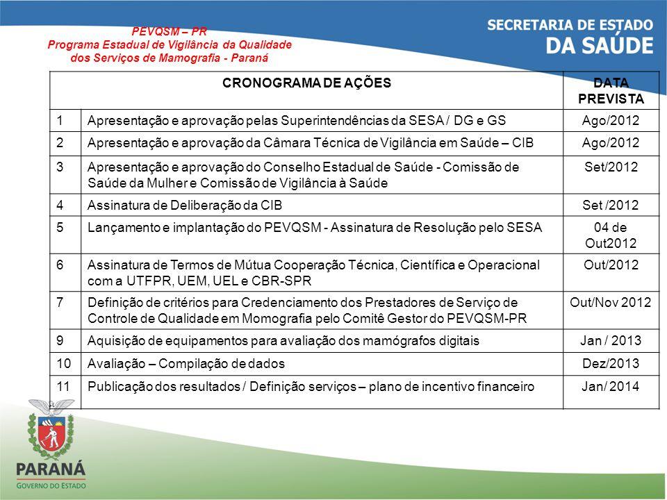 CRONOGRAMA DE AÇÕESDATA PREVISTA 1Apresentação e aprovação pelas Superintendências da SESA / DG e GSAgo/2012 2Apresentação e aprovação da Câmara Técnica de Vigilância em Saúde – CIBAgo/2012 3Apresentação e aprovação do Conselho Estadual de Saúde - Comissão de Saúde da Mulher e Comissão de Vigilância à Saúde Set/2012 4Assinatura de Deliberação da CIBSet /2012 5Lançamento e implantação do PEVQSM - Assinatura de Resolução pelo SESA04 de Out2012 6Assinatura de Termos de Mútua Cooperação Técnica, Científica e Operacional com a UTFPR, UEM, UEL e CBR-SPR Out/2012 7Definição de critérios para Credenciamento dos Prestadores de Serviço de Controle de Qualidade em Momografia pelo Comitê Gestor do PEVQSM-PR Out/Nov 2012 9Aquisição de equipamentos para avaliação dos mamógrafos digitaisJan / 2013 10Avaliação – Compilação de dadosDez/2013 11Publicação dos resultados / Definição serviços – plano de incentivo financeiroJan/ 2014 PEVQSM – PR Programa Estadual de Vigilância da Qualidade dos Serviços de Mamografia - Paraná