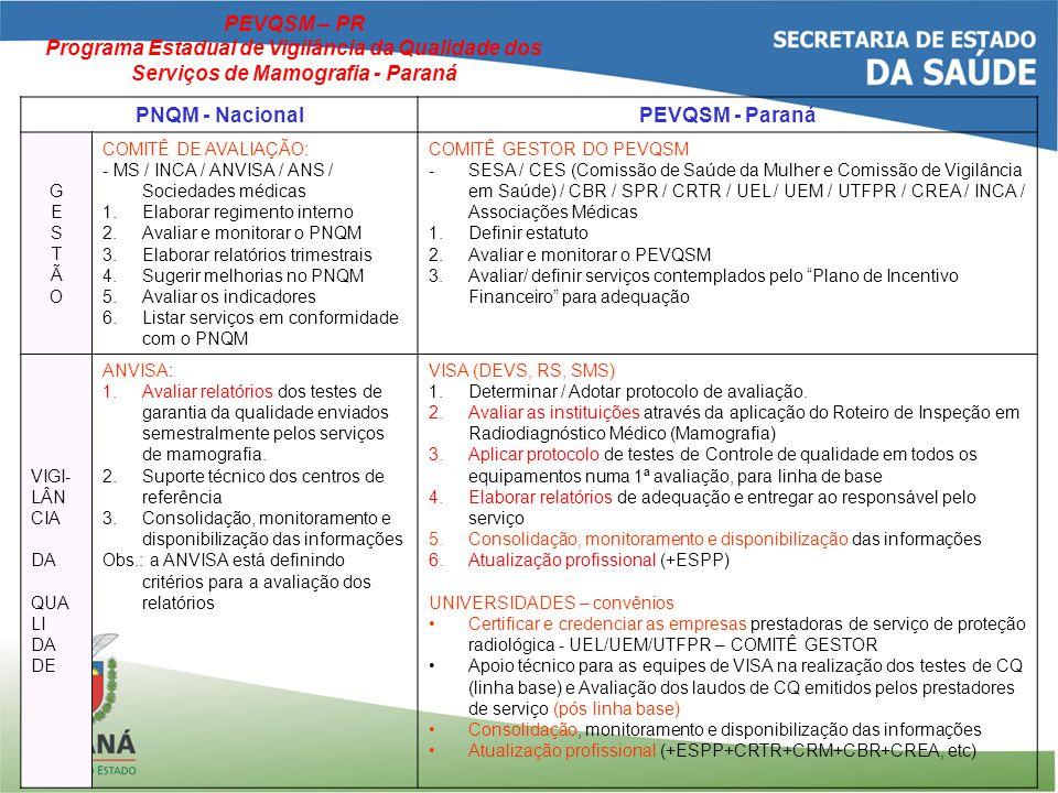 PNQM - Nacional PEVQSM - Paraná GESTÃOGESTÃO COMITÊ DE AVALIAÇÃO: - MS / INCA / ANVISA / ANS / Sociedades médicas 1.Elaborar regimento interno 2.Avaliar e monitorar o PNQM 3.Elaborar relatórios trimestrais 4.Sugerir melhorias no PNQM 5.Avaliar os indicadores 6.Listar serviços em conformidade com o PNQM COMITÊ GESTOR DO PEVQSM - SESA / CES (Comissão de Saúde da Mulher e Comissão de Vigilância em Saúde) / CBR / SPR / CRTR / UEL / UEM / UTFPR / CREA / INCA / Associações Médicas 1.Definir estatuto 2.Avaliar e monitorar o PEVQSM 3.Avaliar/ definir serviços contemplados pelo Plano de Incentivo Financeiro para adequação VIGI- LÂN CIA DA QUA LI DA DE ANVISA: 1.Avaliar relatórios dos testes de garantia da qualidade enviados semestralmente pelos serviços de mamografia.