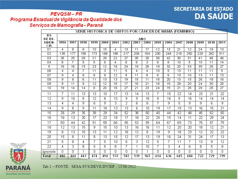 QUANTITATIVOS DE MAMOGRAFIAS REALIZADAS NO PARANÁ – 2001 à 2007 2001200220032004200520062007 53.487109.093112.239132.671140.512168.725183.459 Em 2007, a SESA/SUS custeou a execução de 183.459 mamografias, num custo total de R$ 6.971.442,00 PRODUÇÃO AMBULATORIAL - PROCEDIMENTOS DE MAMOGRAFIAS Procedimento 200820092010 Total 2008-2009 e 2010 Qtde ValorQtde ValorQtde ValorQtde Valor MAMOGRAFIA UNILATERAL 205.4468.744.760137.8765.616.36031.620711.832374.94215.072.952 MAMOGRAFIA BILATERAL PARA RASTREA- MENTO 0-131.6675.925.015283.052 2.737.340414.719 8.662.355 Total205.4468.744.760269.54311.541.375314.67213.449.172789.661 R$ 33.735.307,00 Tab.