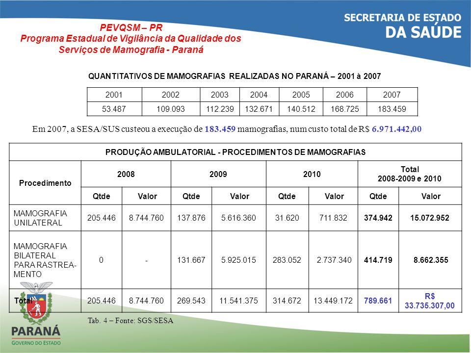 Localização Primária Neoplasia Maligna ESTIMATIVA DE CASOS NOVOS 2012 Homens Mulheres ParanáCuritiba Paraná Curitiba Casos Taxa Bruta Caso s Taxa Bruta Casos Taxa Bruta CasosTaxa Bruta Próstata3.55066,1257064,79---- Mama Feminina ---- 3.11055,83 73075,74 Colo do Útero----77013,7914015,02 Traquéia, Brônquio e Pulmão 1.33024,8020022,8785015,1916017,15 Cólon e Reto88016,3721023,8896017,2623023,99 Estômago92017,0614016,154908,74909,87 Outras Localizações2.82052,3946052,572.29041,1238039,44 Subtotal12.890239,712.170247,9411.350203,822.380247,71 Pele não Melanoma3.38062,9457065,043.62065,0342043,61 Todas as Neoplasias16.270302,572.740313,0714.970268,832.800291,43 Tab.