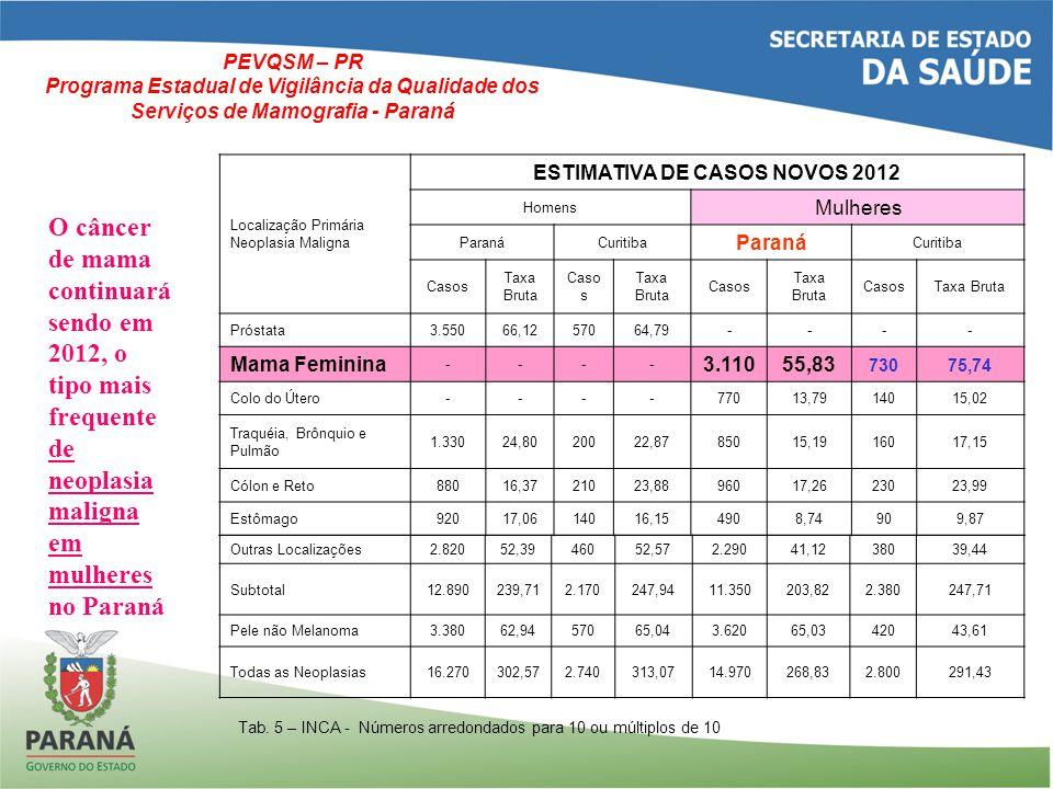 DISTRIBUIÇÃO DOS MAMÓGRAFOS NO PARANÁ PEVQSM – PR Programa Estadual de Vigilância da Qualidade dos Serviços de Mamografia - Paraná TOTAL MAMÓGRAFOS SUS88 TOTAL MAMÓGRAFOS NÃO PRESTAM SERVIÇOS SUS 71 TOTAL DE SERVIÇOS SUS94 TOTAL NÃO PRESTADOR SUS67