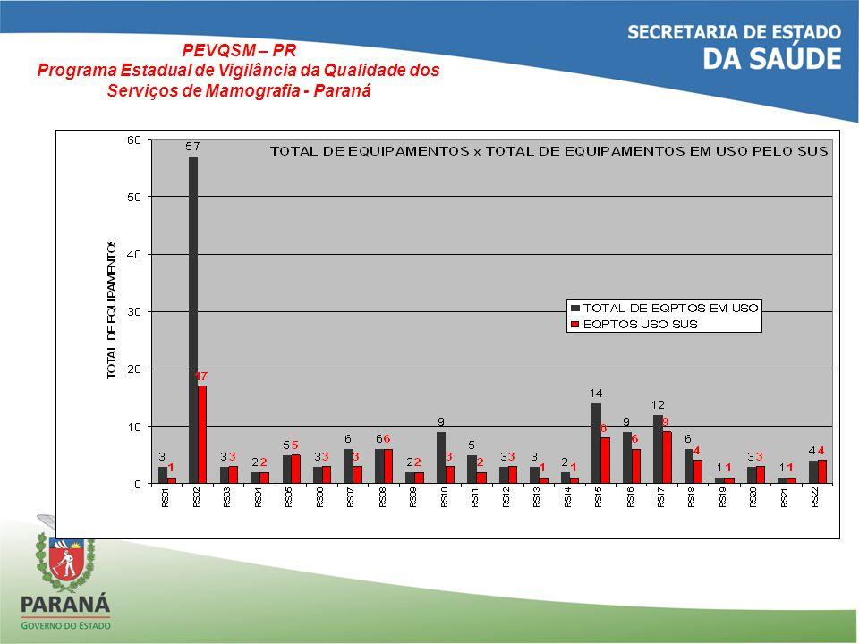 EQUIPAMENTOS DE MAMOGRAFIA – PARANÁ - 2012 TOTAL MAMÓGRAFOS SUS – 88 = 55% TOTAL DE MAMÓGRAFOS QUE NÃO PRESTAM SERVIÇO AO SUS - 71 = 45% PEVQSM – PR Programa Estadual de Vigilância da Qualidade dos Serviços de Mamografia - Paraná