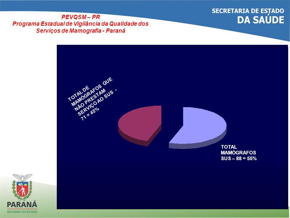 DIFERENCIAL DO PEVQSM-PR: ALÉM DE CONSIDERAR O PROCESSO DE GERAÇÃO DA IMAGEM COMO UM TODO: CERTIFICAR E CREDENCIAR AS EMPRESAS PRESTADORAS DE SERVIÇOS DE PROTEÇÃO RADIOLÓGICA ATRIBUIR AS RESPONSABILIDADES DOS SERVIÇOS QUANTO À QUALIDADE DO ATENDIMENTO + RESULTADO FINAL, TENDO EM VISTA O PACIENTE = RESPONSABILIDADE SOCIAL PROPOR O ESTUDO DE VIABILIZAÇÃO DE RECURSOS PARA ADEQUAÇÃO, DEPENDENDO DA SITUAÇÃO CONSIDERADA PEVQSM – PR Programa Estadual de Vigilância da Qualidade dos Serviços de Mamografia - Paraná