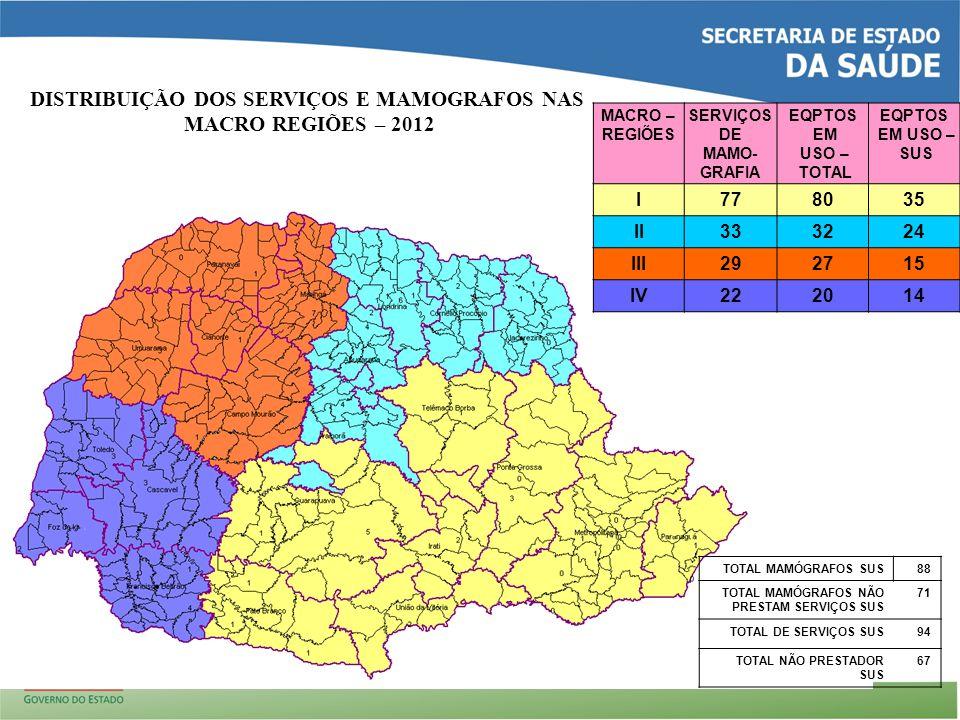 MACRO – REGIÕES SERVIÇOS DE MAMO- GRAFIA EQPTOS EM USO – TOTAL EQPTOS EM USO – SUS I778035 II333224 III292715 IV222014 DISTRIBUIÇÃO DOS SERVIÇOS E MAMOGRAFOS NAS MACRO REGIÕES – 2012 TOTAL MAMÓGRAFOS SUS88 TOTAL MAMÓGRAFOS NÃO PRESTAM SERVIÇOS SUS 71 TOTAL DE SERVIÇOS SUS94 TOTAL NÃO PRESTADOR SUS 67