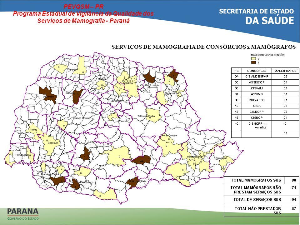 SERVIÇOS DE MAMOGRAFIA DE CONSÓRCIOS x MAMÓGRAFOS PEVQSM – PR Programa Estadual de Vigilância da Qualidade dos Serviços de Mamografia - Paraná