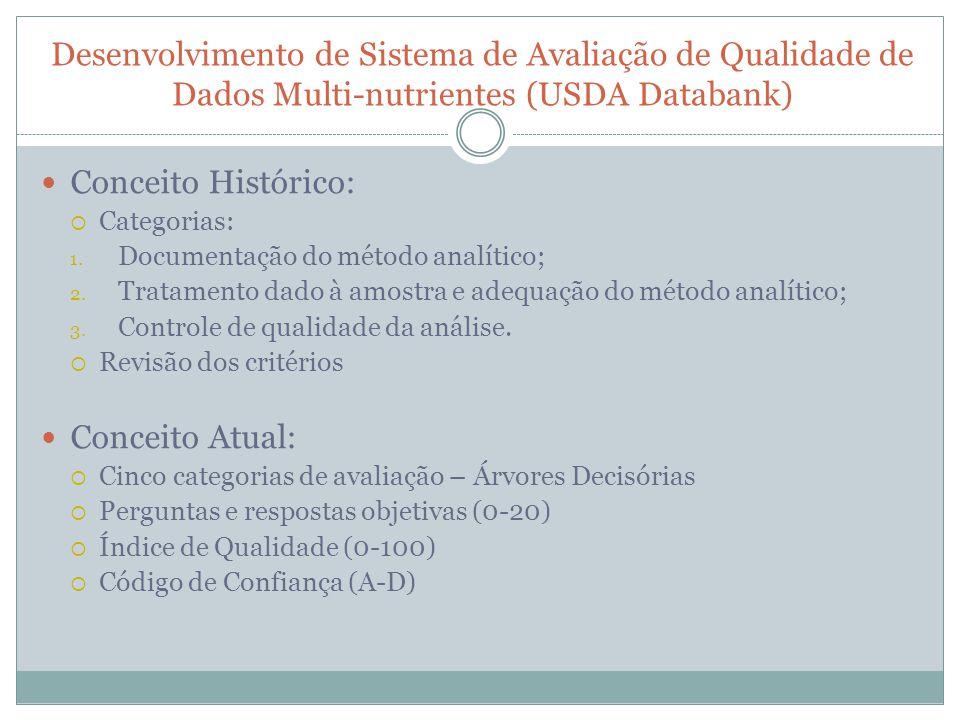 Desenvolvimento de Sistema de Avaliação de Qualidade de Dados Multi-nutrientes (USDA Databank) Conceito Histórico: Categorias: 1. Documentação do méto