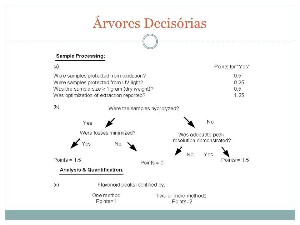 Critérios de Avaliação Plano de Amostragem Número de Amostras Tratamento da Amostra Método Analítico Controle de Qualidade Analítico